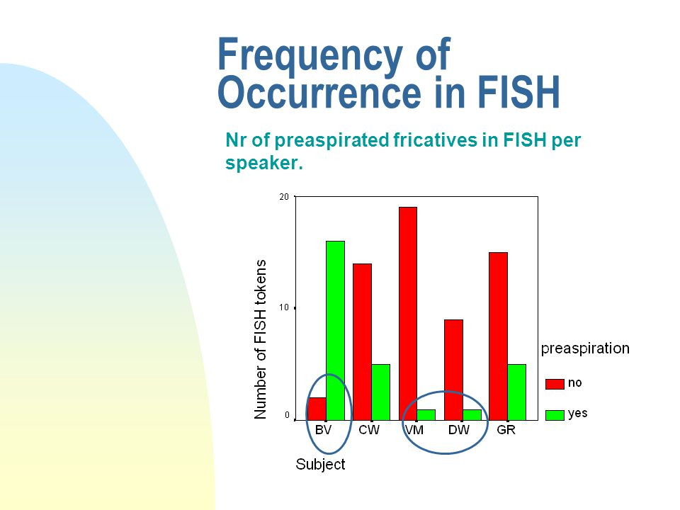 Frequency of Occurrence in BUS Nr of preaspirated fricatives in word BUS per speaker.