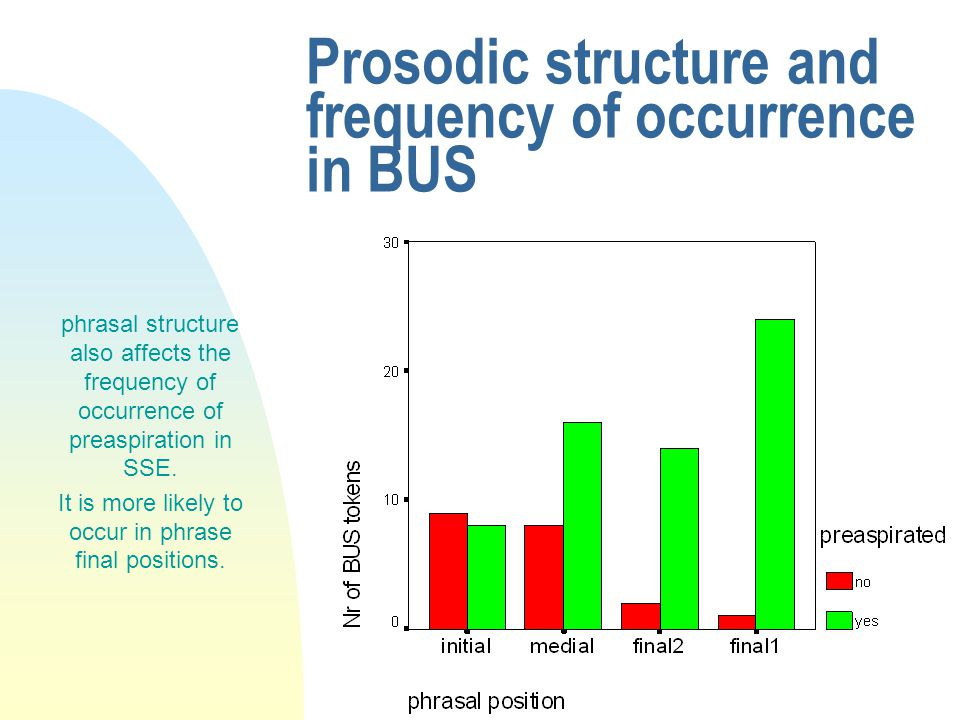 Prosodic structure and duration Similarly to CSw, in SSE, phrase final pitch accent yields longer duration of preaspiration The Pr/V+Pr ratio increases from 0.34 (focal) to 0.44 (final1)