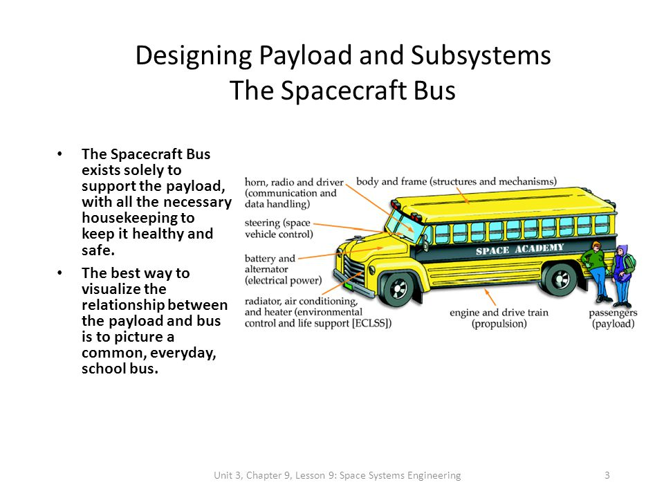 Unit 3, Chapter 9, Lesson 9: Space Systems Engineering 4 Designing Payloads and Subsystems The Spacecraft Bus (contd) In designing a school bus you need to know: – How far and how fast the students need to go, so we have a big enough engine and plenty of gas.