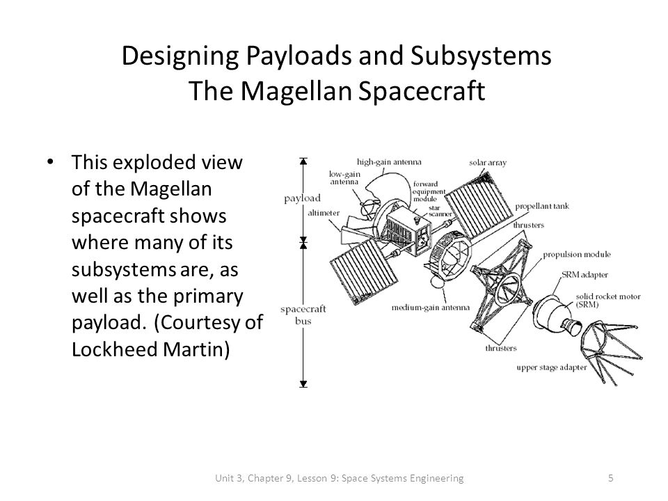 Unit 3, Chapter 9, Lesson 9: Space Systems Engineering5 Designing Payloads and Subsystems The Magellan Spacecraft This exploded view of the Magellan s