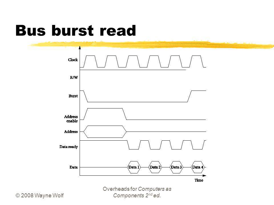 © 2008 Wayne Wolf Overheads for Computers as Components 2 nd ed. Bus burst read