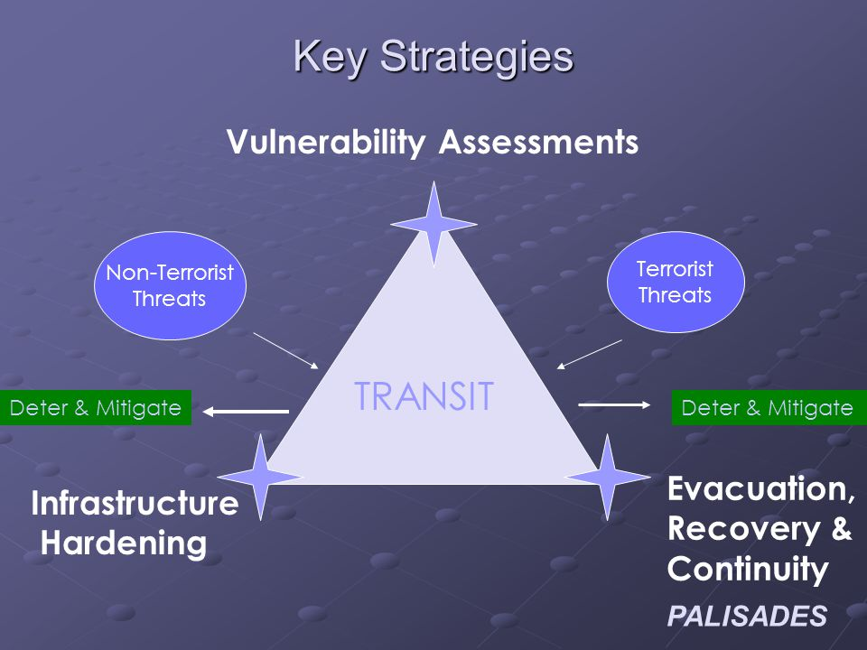 PALISADES Key Strategies Vulnerability Assessments Infrastructure Hardening Evacuation, Recovery & Continuity TRANSIT Terrorist Threats Non-Terrorist