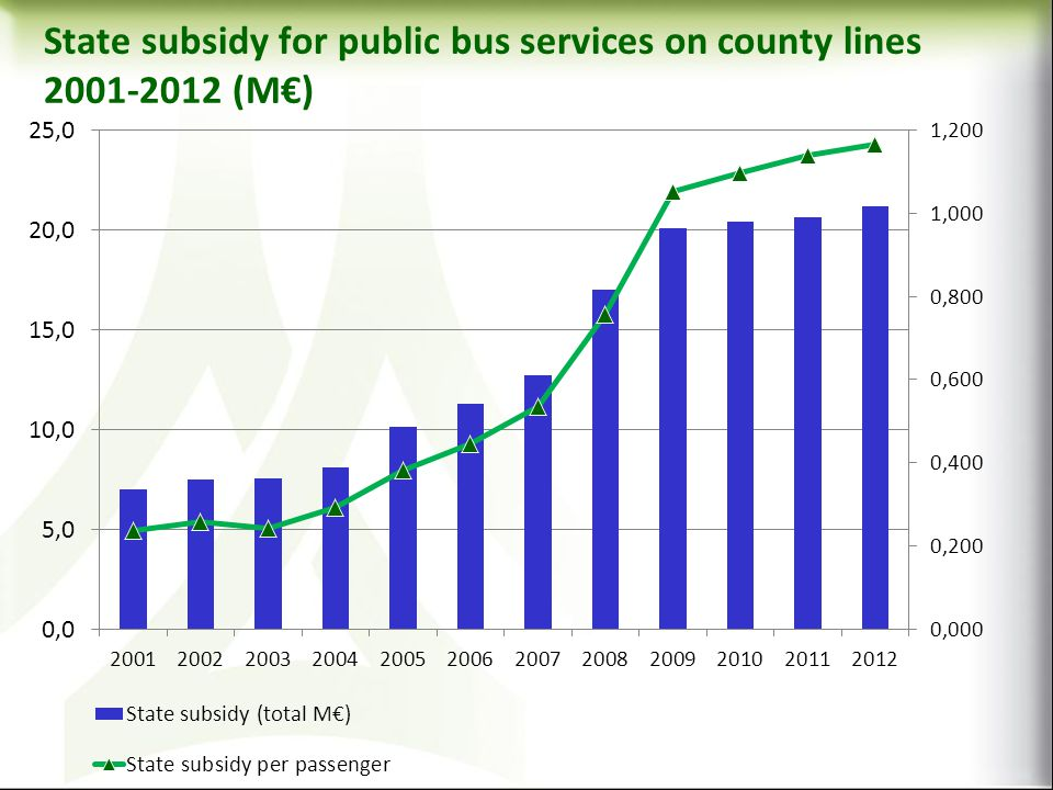 State subsidy for public bus services on county lines 2001-2012 (M)