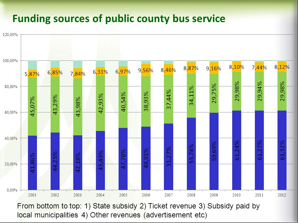 Funding sources of public county bus service From bottom to top: 1) State subsidy 2) Ticket revenue 3) Subsidy paid by local municipalities 4) Other r