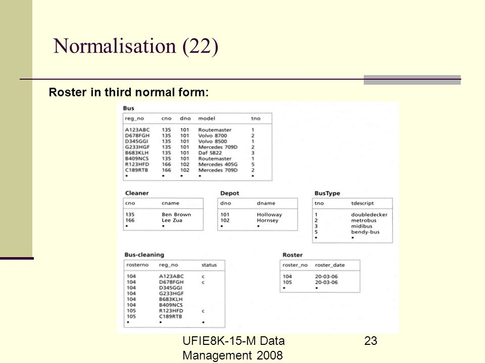 UFIE8K-15-M Data Management 2008 23 Normalisation (22) Roster in third normal form: