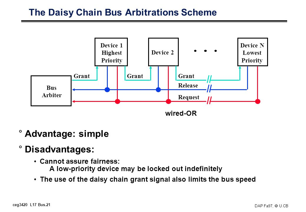 ceg3420 L17 Bus.21 DAP Fa97, U.CB The Daisy Chain Bus Arbitrations Scheme °Advantage: simple °Disadvantages: Cannot assure fairness: A low-priority device may be locked out indefinitely The use of the daisy chain grant signal also limits the bus speed Bus Arbiter Device 1 Highest Priority Device N Lowest Priority Device 2 Grant Release Request wired-OR