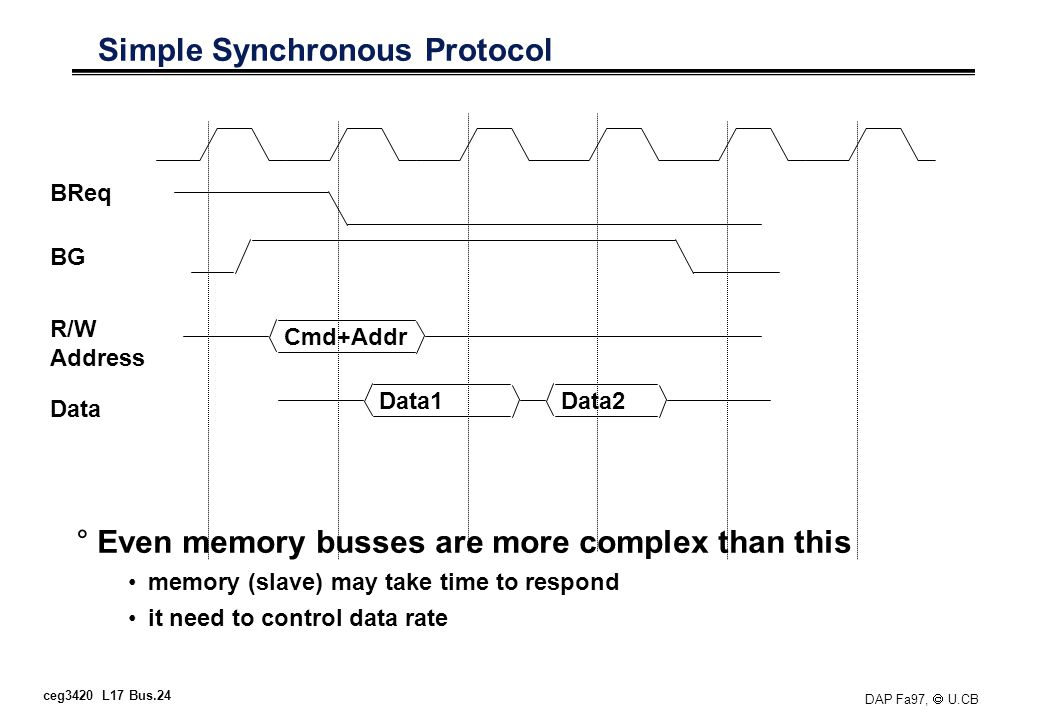 ceg3420 L17 Bus.24 DAP Fa97, U.CB Simple Synchronous Protocol °Even memory busses are more complex than this memory (slave) may take time to respond i