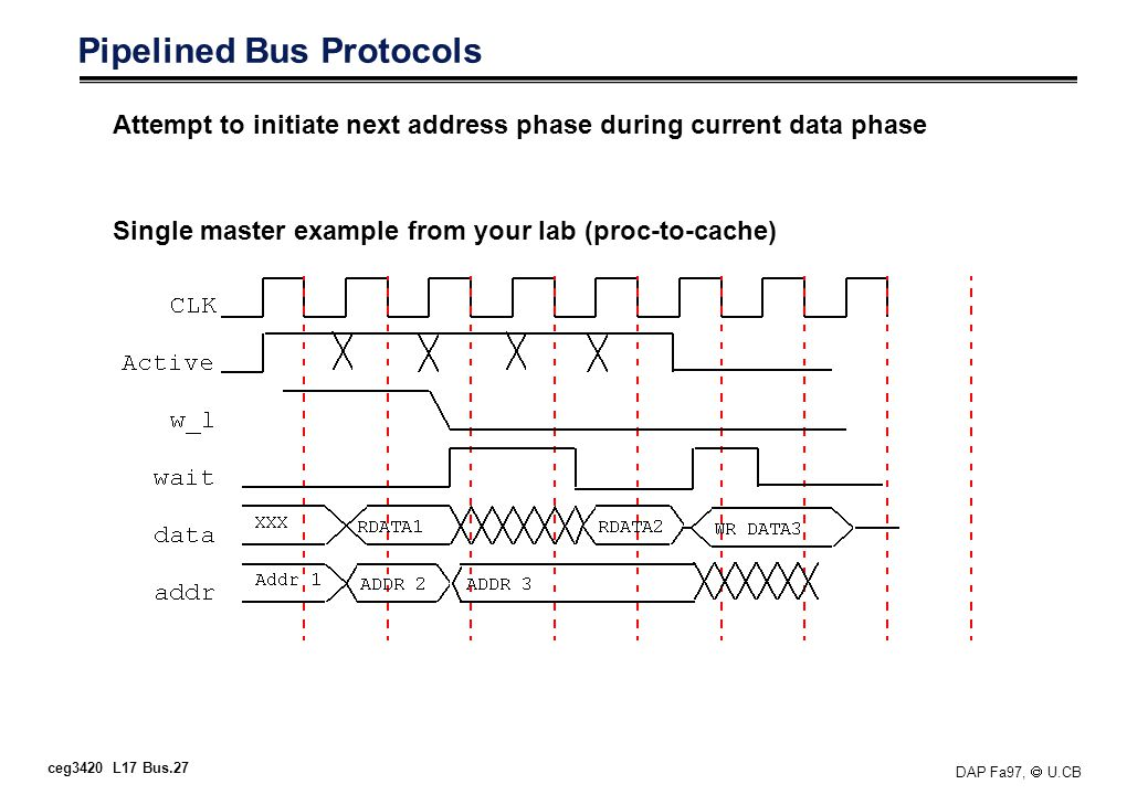ceg3420 L17 Bus.27 DAP Fa97, U.CB Pipelined Bus Protocols Attempt to initiate next address phase during current data phase Single master example from