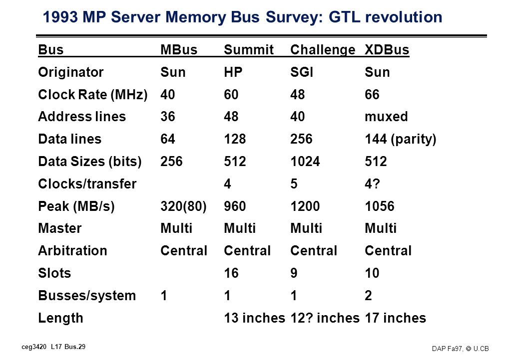 ceg3420 L17 Bus.29 DAP Fa97, U.CB 1993 MP Server Memory Bus Survey: GTL revolution BusMBusSummitChallengeXDBus OriginatorSunHPSGISun Clock Rate (MHz)40604866 Address lines364840muxed Data lines64128256144 (parity) Data Sizes (bits)2565121024512 Clocks/transfer454.