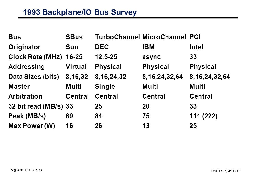 ceg3420 L17 Bus.33 DAP Fa97, U.CB 1993 Backplane/IO Bus Survey BusSBusTurboChannelMicroChannelPCI OriginatorSunDECIBMIntel Clock Rate (MHz)16-2512.5-2