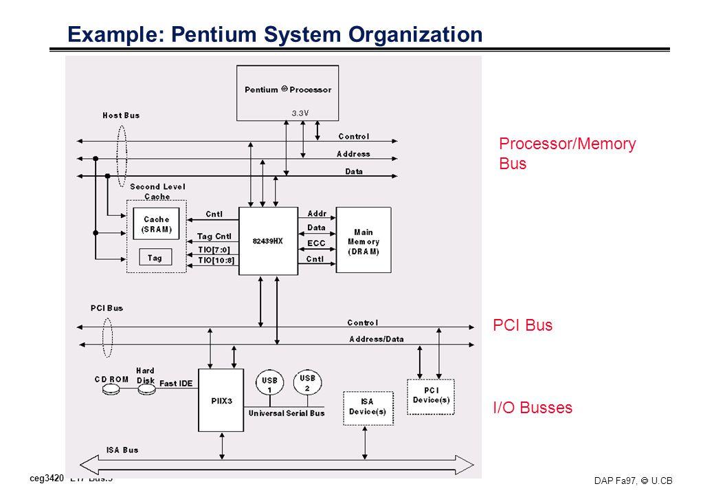 ceg3420 L17 Bus.5 DAP Fa97, U.CB Example: Pentium System Organization Processor/Memory Bus PCI Bus I/O Busses
