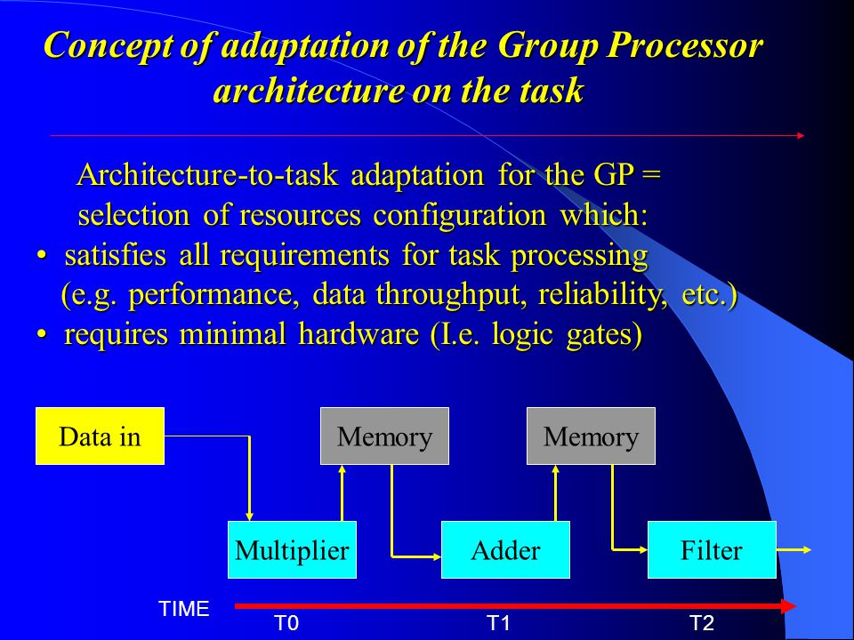 MultiplierAdderFilter Data inMemory T0 T1 T2 TIME Concept of adaptation of the Group Processor architecture on the task architecture on the task Architecture-to-task adaptation for the GP = selection of resources configuration which: selection of resources configuration which: satisfies all requirements for task processing satisfies all requirements for task processing (e.g.
