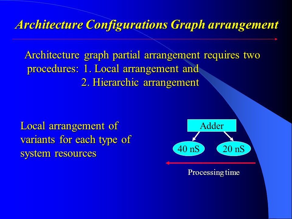 Architecture Configurations Graph arrangement Local arrangement of Local arrangement of variants for each type of variants for each type of system resources system resources Adder 40 nS20 nS Processing time Architecture graph partial arrangement requires two procedures: 1.