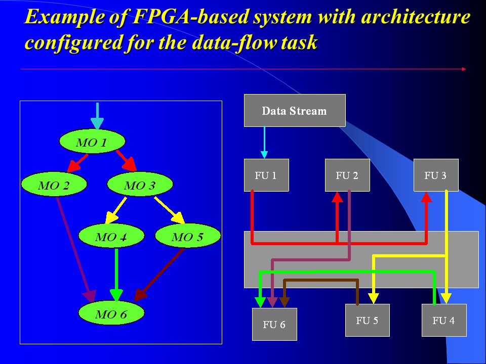 Example of FPGA-based system with architecture configured for the data-flow task