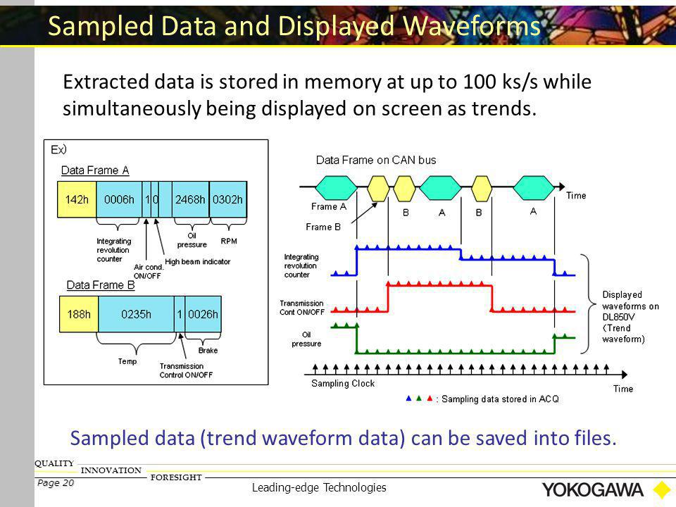 FORESIGHT INNOVATION QUALITY Page 20 Leading-edge Technologies Sampled Data and Displayed Waveforms Extracted data is stored in memory at up to 100 ks