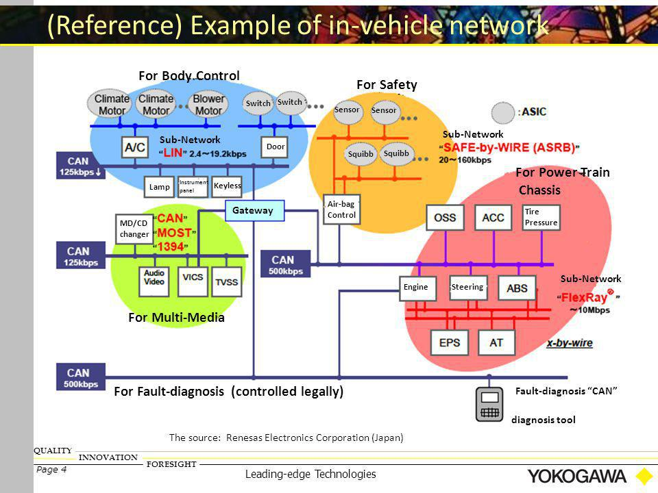 FORESIGHT INNOVATION QUALITY Page 4 Leading-edge Technologies (Reference) Example of in-vehicle network The source: Renesas Electronics Corporation (J