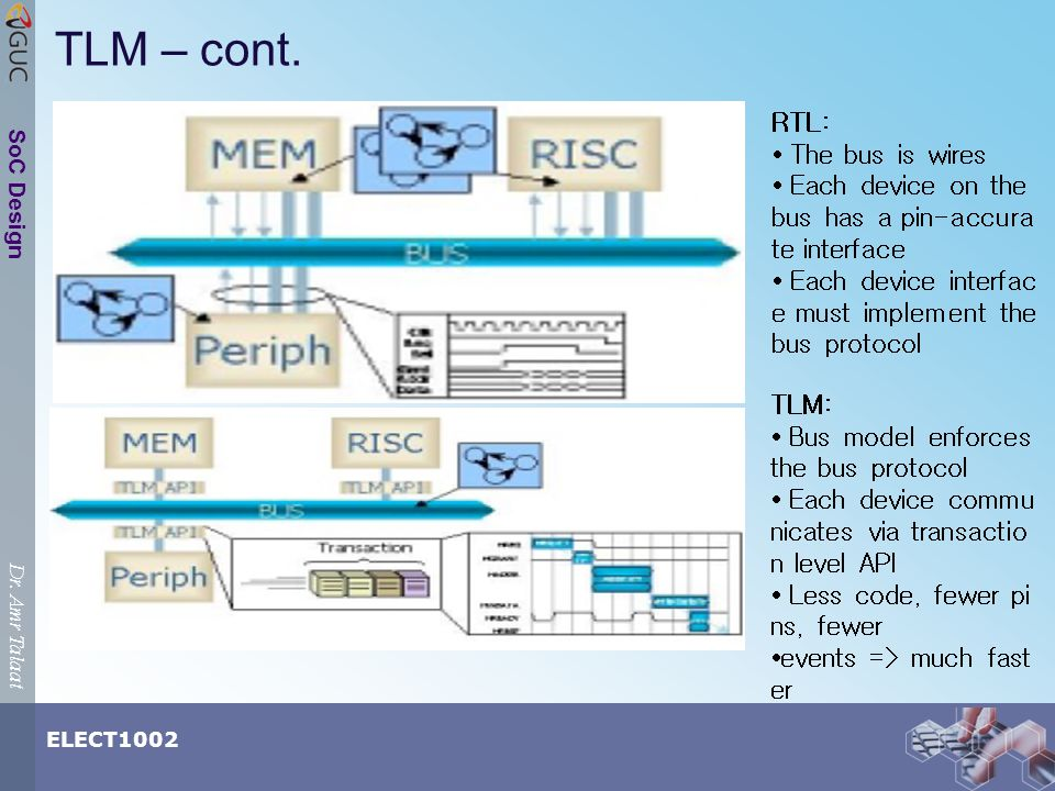 Dr. Amr Talaat ELECT1002 SoC Design TLM – cont. RTL: The bus is wires Each device on the bus has a pin-accura te interface Each device interfac e must