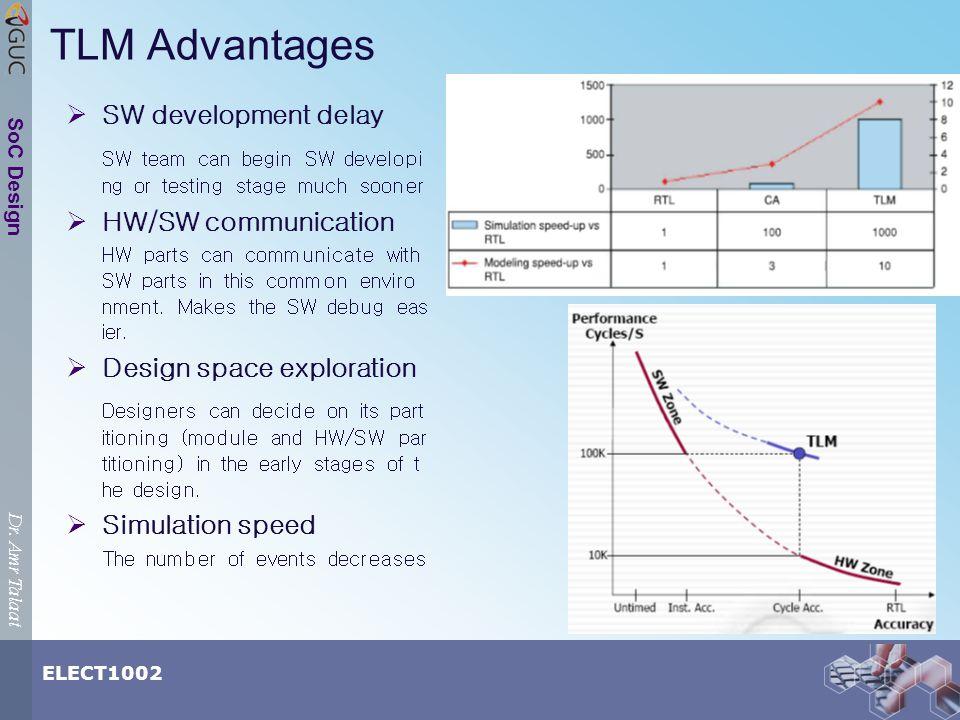 Dr. Amr Talaat ELECT1002 SoC Design TLM Advantages SW development delay SW team can begin SW developi ng or testing stage much sooner HW/SW communicat