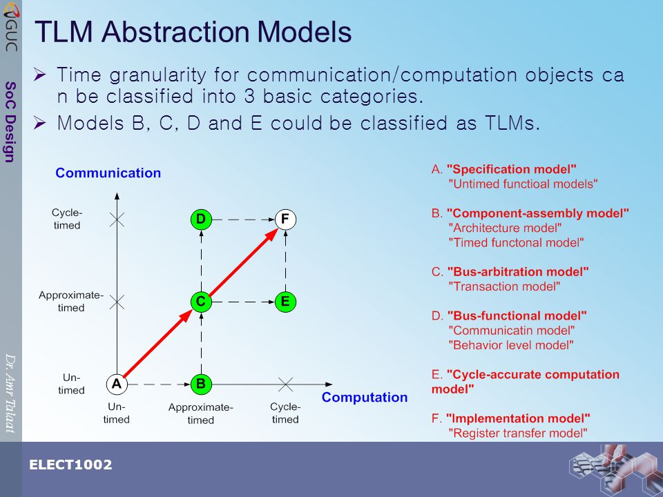 Dr. Amr Talaat ELECT1002 SoC Design TLM Abstraction Models Time granularity for communication/computation objects ca n be classified into 3 basic cate