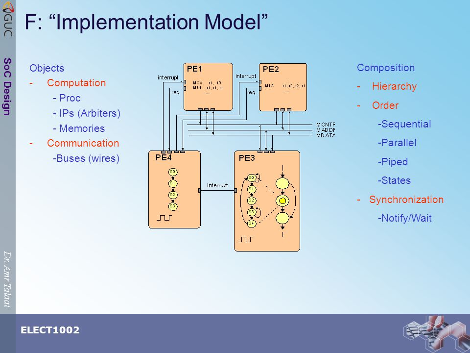 Dr. Amr Talaat ELECT1002 SoC Design F: Implementation Model Objects -Computation - Proc - IPs (Arbiters) - Memories -Communication -Buses (wires) Comp