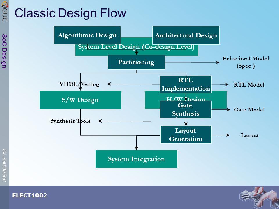Dr. Amr Talaat ELECT1002 SoC Design Classic Design Flow Software Implementation System Level Design (Co-design Level) System Integration RTL Model Gat