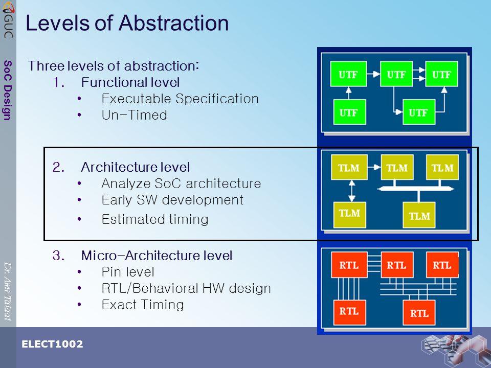 Dr.Amr Talaat ELECT1002 SoC Design Levels of Abstraction Three levels of abstraction: 1.