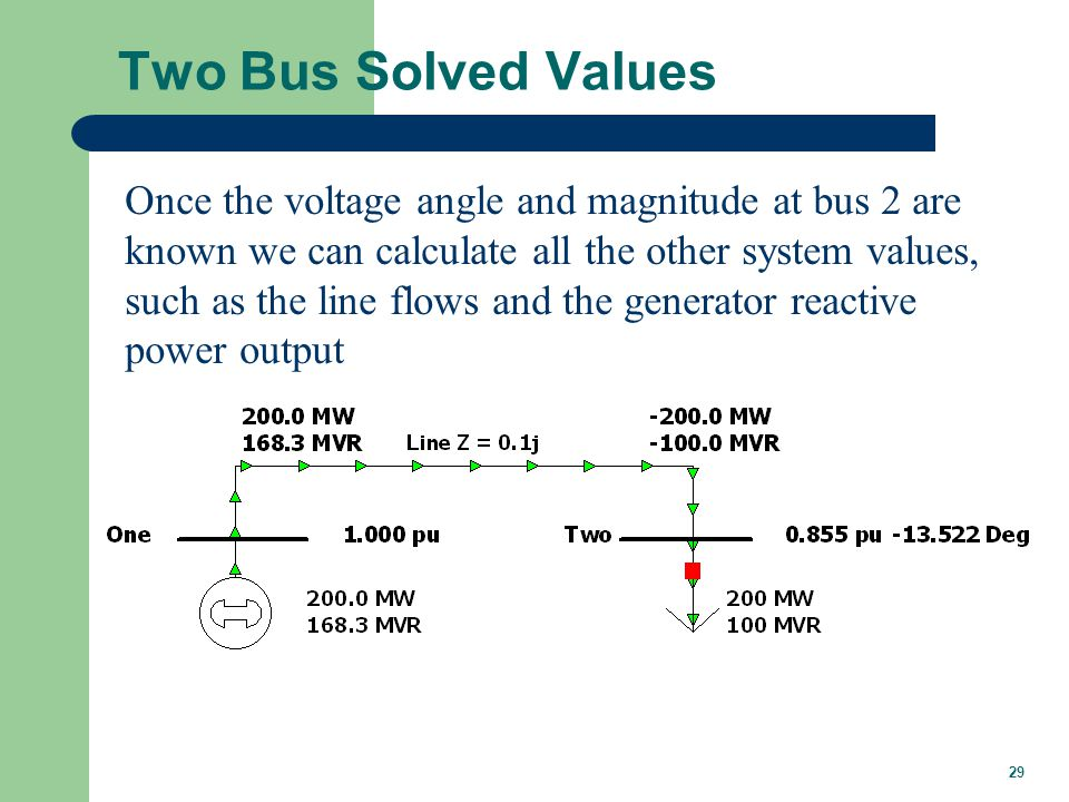 29 Two Bus Solved Values Once the voltage angle and magnitude at bus 2 are known we can calculate all the other system values, such as the line flows