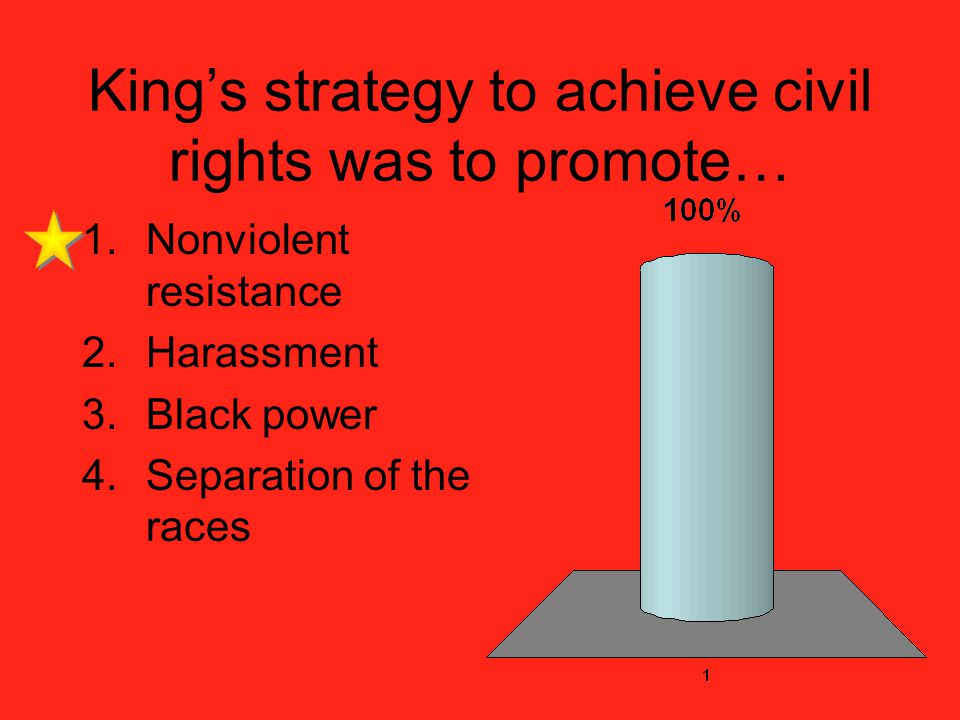 Kings strategy to achieve civil rights was to promote… 1.Nonviolent resistance 2.Harassment 3.Black power 4.Separation of the races