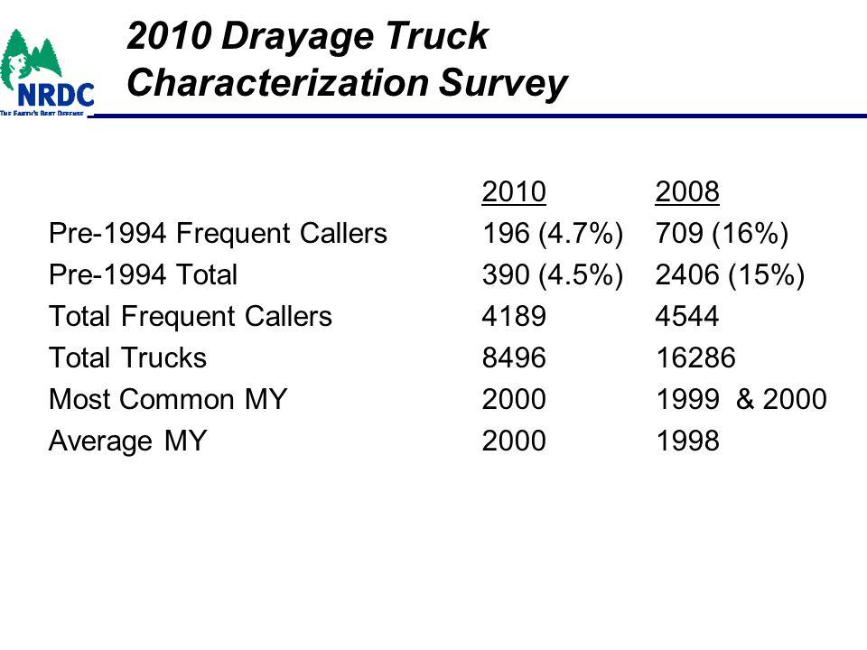 2010 Drayage Truck Characterization Survey 20102008 Pre-1994 Frequent Callers196 (4.7%)709 (16%) Pre-1994 Total 390 (4.5%)2406 (15%) Total Frequent Callers41894544 Total Trucks 849616286 Most Common MY20001999 & 2000 Average MY20001998