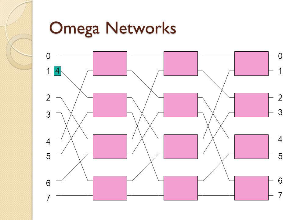 Omega Networks 1 2 3 4 6 7 5 00 1 2 3 4 5 6 7 4