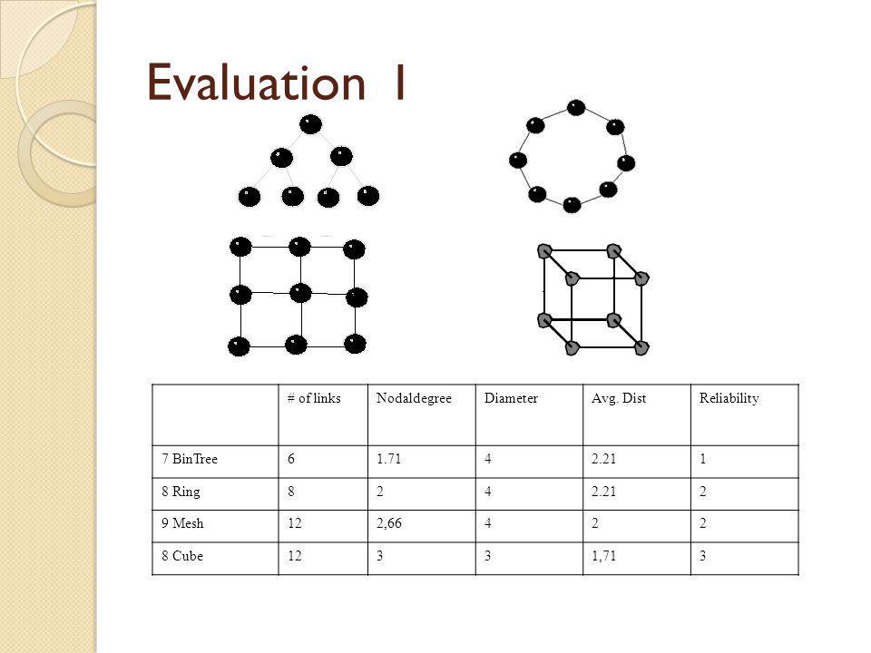 Evaluation I # of linksNodaldegreeDiameterAvg. DistReliability 7 BinTree61.7142.211 8 Ring8242.212 9 Mesh122,66422 8 Cube12331,713