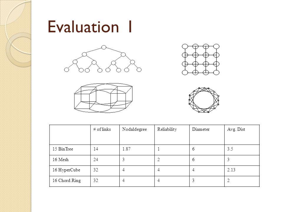 Evaluation I # of linksNodaldegreeReliabilityDiameterAvg.