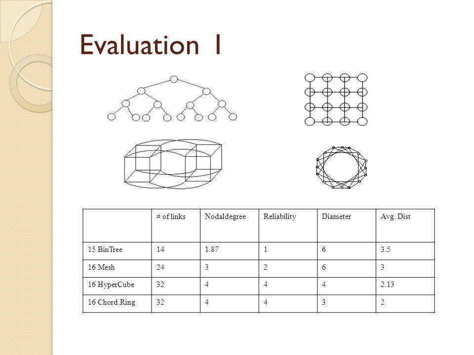 Evaluation I # of linksNodaldegreeReliabilityDiameterAvg. Dist 15 BinTree141.87163.5 16 Mesh243263 16 HyperCube324442.13 16 Chord.Ring324432
