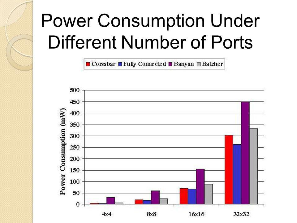 Power Consumption Under Different Number of Ports