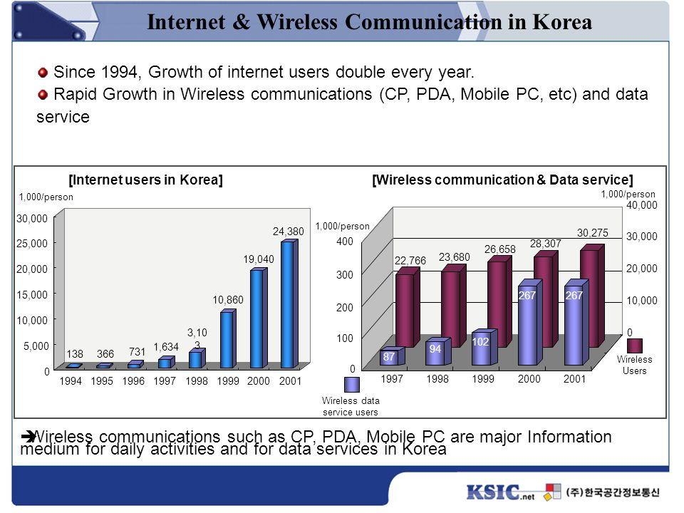 Wireless communications such as CP, PDA, Mobile PC are major Information medium for daily activities and for data services in Korea Since 1994, Growth