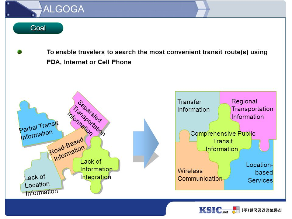 To enable travelers to search the most convenient transit route(s) using PDA, Internet or Cell Phone Transfer Information Regional Transportation Info