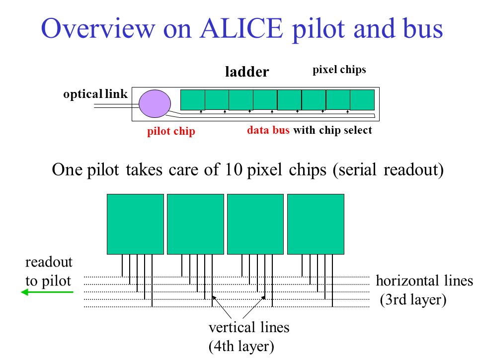 Overview on ALICE pilot and bus ladder pilot chip pixel chips data bus with chip select optical link One pilot takes care of 10 pixel chips (serial readout) readout to pilot horizontal lines (3rd layer) vertical lines (4th layer)