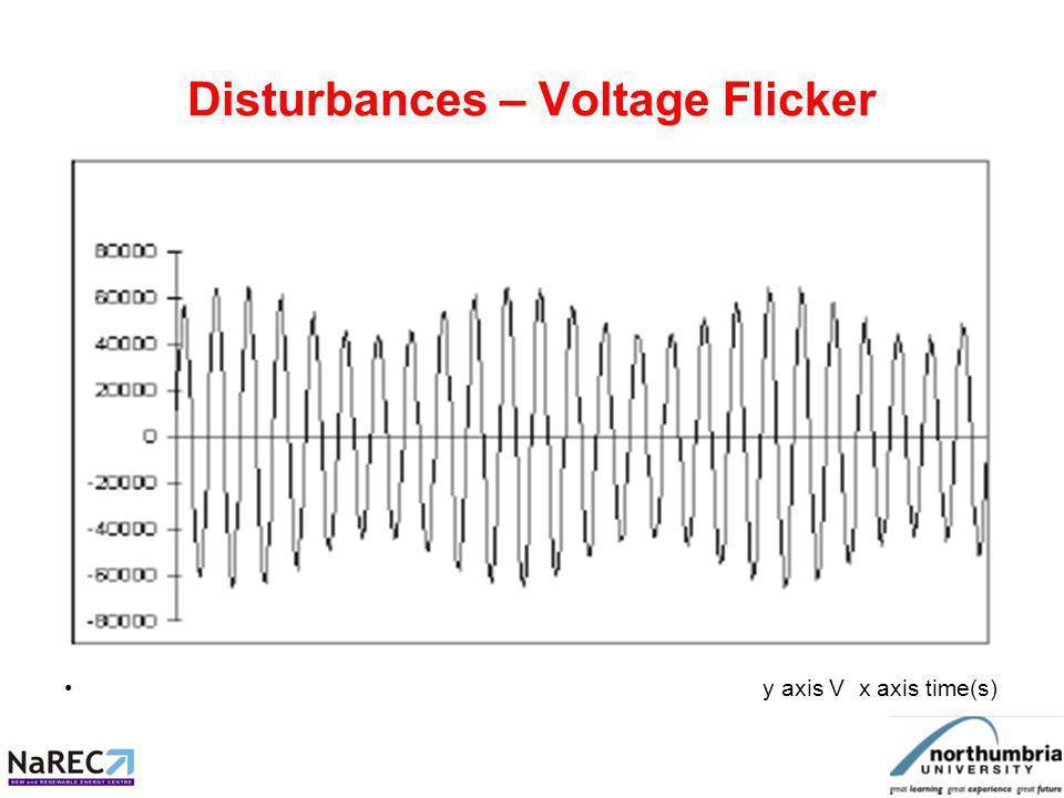 Disturbances – Voltage Flicker y axis V x axis time(s)