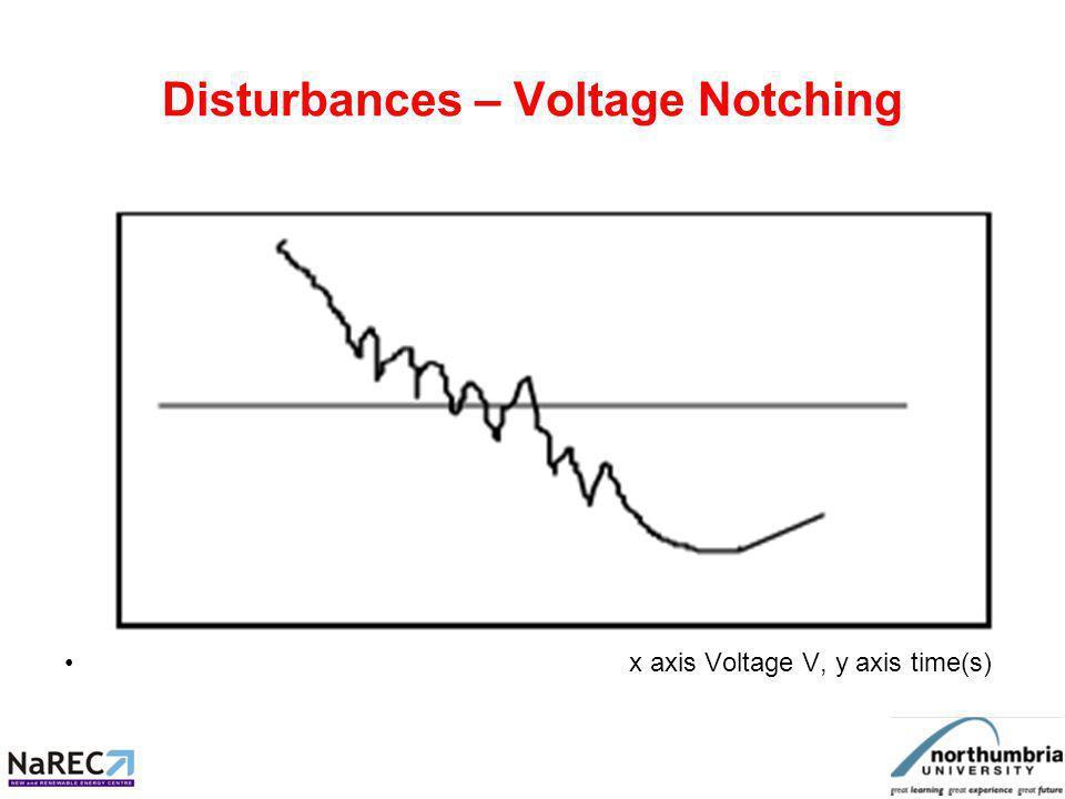 Disturbances – Voltage Notching x axis Voltage V, y axis time(s)