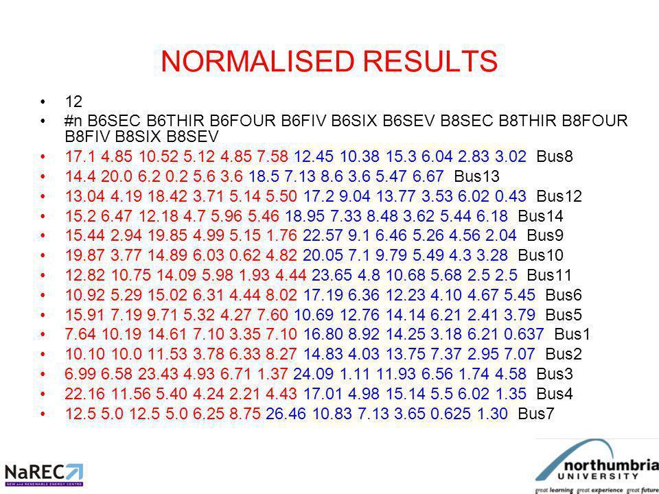 NORMALISED RESULTS 12 #n B6SEC B6THIR B6FOUR B6FIV B6SIX B6SEV B8SEC B8THIR B8FOUR B8FIV B8SIX B8SEV 17.1 4.85 10.52 5.12 4.85 7.58 12.45 10.38 15.3 6.04 2.83 3.02 Bus8 14.4 20.0 6.2 0.2 5.6 3.6 18.5 7.13 8.6 3.6 5.47 6.67 Bus13 13.04 4.19 18.42 3.71 5.14 5.50 17.2 9.04 13.77 3.53 6.02 0.43 Bus12 15.2 6.47 12.18 4.7 5.96 5.46 18.95 7.33 8.48 3.62 5.44 6.18 Bus14 15.44 2.94 19.85 4.99 5.15 1.76 22.57 9.1 6.46 5.26 4.56 2.04 Bus9 19.87 3.77 14.89 6.03 0.62 4.82 20.05 7.1 9.79 5.49 4.3 3.28 Bus10 12.82 10.75 14.09 5.98 1.93 4.44 23.65 4.8 10.68 5.68 2.5 2.5 Bus11 10.92 5.29 15.02 6.31 4.44 8.02 17.19 6.36 12.23 4.10 4.67 5.45 Bus6 15.91 7.19 9.71 5.32 4.27 7.60 10.69 12.76 14.14 6.21 2.41 3.79 Bus5 7.64 10.19 14.61 7.10 3.35 7.10 16.80 8.92 14.25 3.18 6.21 0.637 Bus1 10.10 10.0 11.53 3.78 6.33 8.27 14.83 4.03 13.75 7.37 2.95 7.07 Bus2 6.99 6.58 23.43 4.93 6.71 1.37 24.09 1.11 11.93 6.56 1.74 4.58 Bus3 22.16 11.56 5.40 4.24 2.21 4.43 17.01 4.98 15.14 5.5 6.02 1.35 Bus4 12.5 5.0 12.5 5.0 6.25 8.75 26.46 10.83 7.13 3.65 0.625 1.30 Bus7