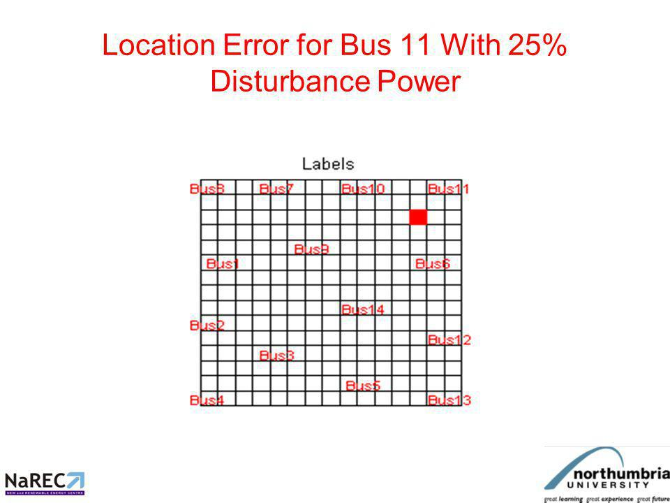 Location Error for Bus 11 With 25% Disturbance Power