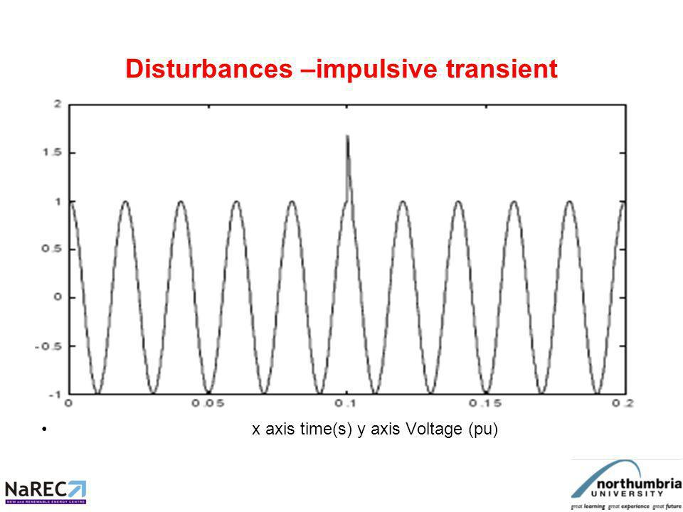 Disturbances –impulsive transient x axis time(s) y axis Voltage (pu)