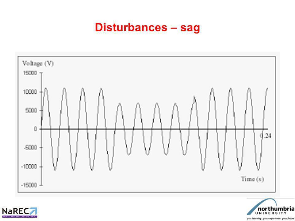 Disturbances – sag