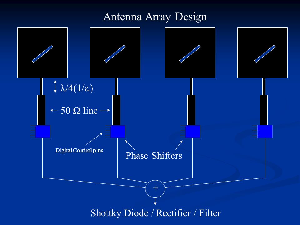 + Phase Shifters Shottky Diode / Rectifier / Filter Antenna Array Design Digital Control pins 50 Ω line λ/4(1/ε r )