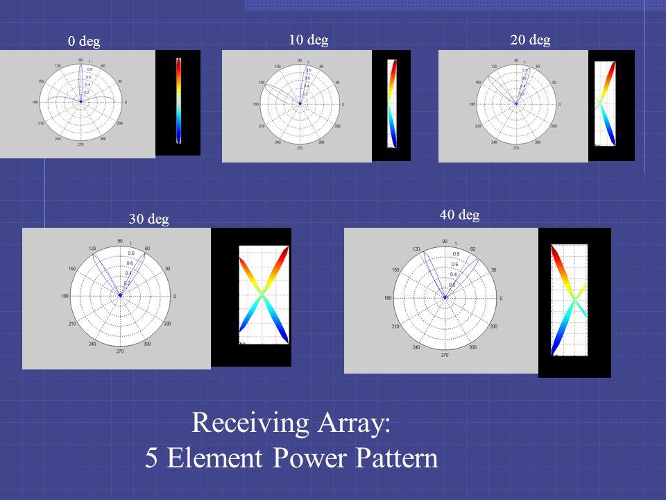 Receiving Array: 5 Element Power Pattern 0 deg 10 deg20 deg 30 deg 40 deg
