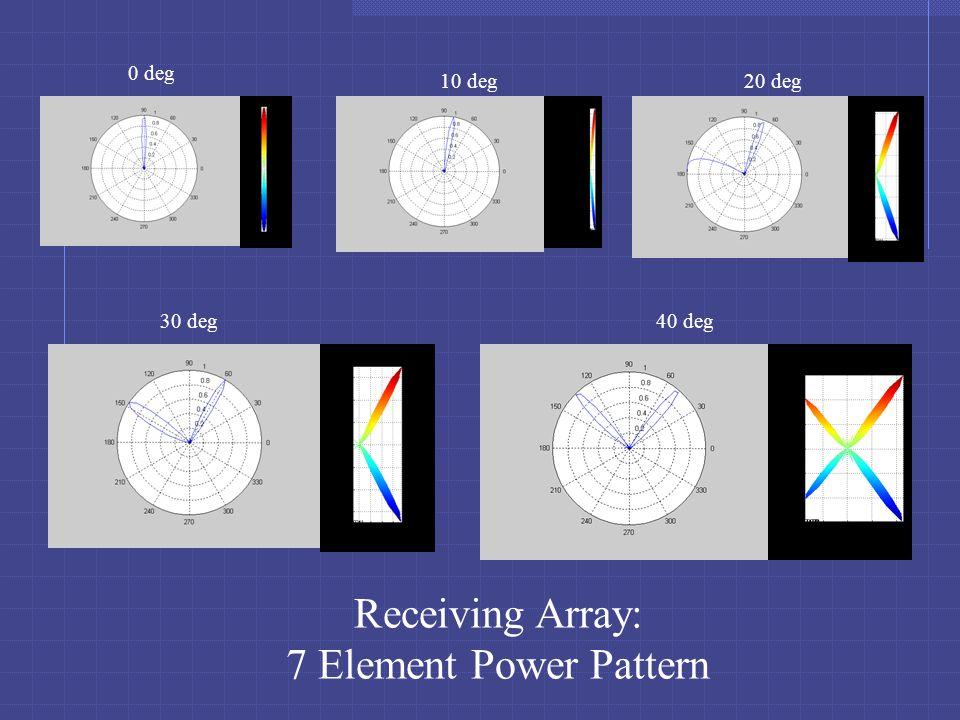 Receiving Array: 7 Element Power Pattern 0 deg 10 deg20 deg 30 deg40 deg