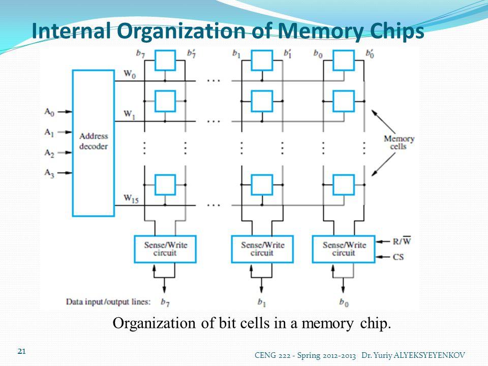 Internal Organization of Memory Chips CENG 222 - Spring 2012-2013 Dr.