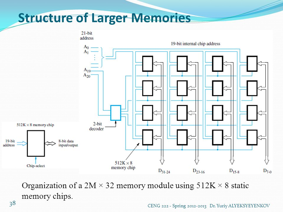 Structure of Larger Memories CENG 222 - Spring 2012-2013 Dr.