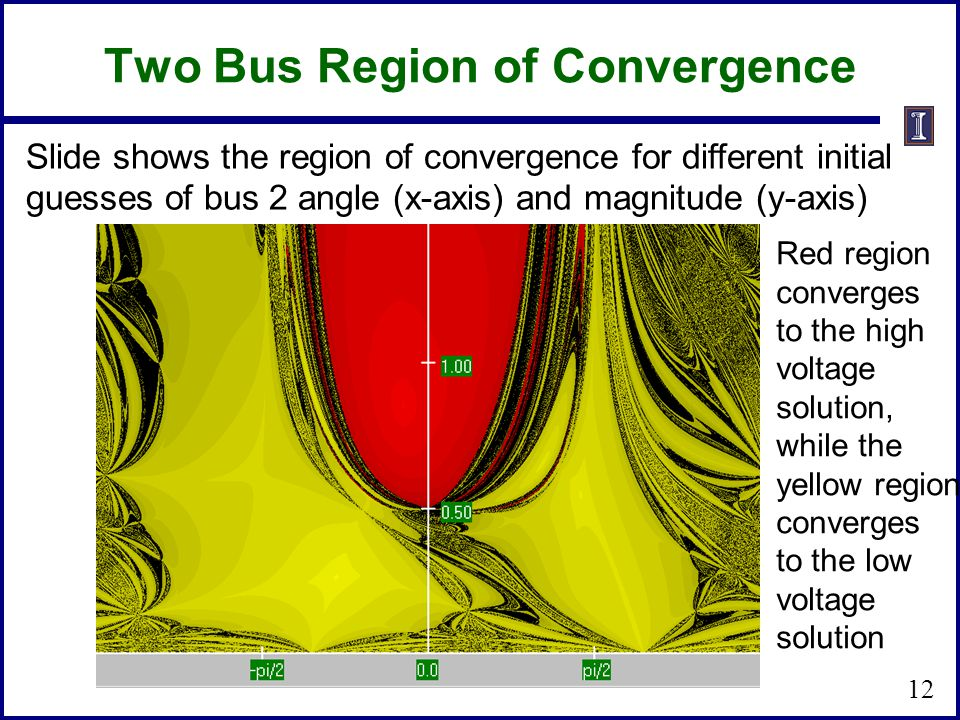 Two Bus Region of Convergence Slide shows the region of convergence for different initial guesses of bus 2 angle (x-axis) and magnitude (y-axis) Red region converges to the high voltage solution, while the yellow region converges to the low voltage solution 12