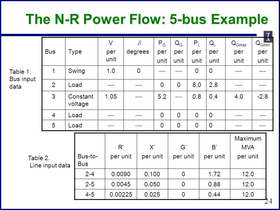 BusType V per unit degrees P G per unit Q G per unit P L per unit Q L per unit Q Gmax per unit Q Gmin per unit 1Swing1.00 00 2Load 008.02.8 3Constant